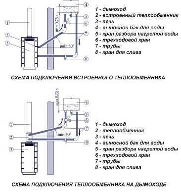 Расстояние от печи до теплообменника Пластины теплообменника Alfa Laval AQ14S-FM Дзержинск