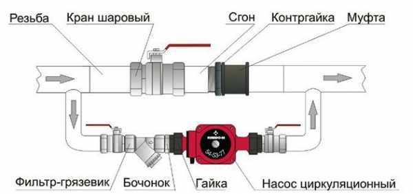 системе обогрева