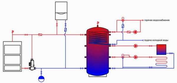 горячего водообеспечения