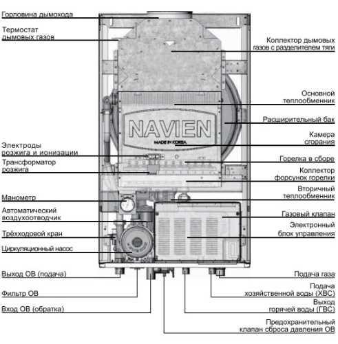 Купить теплообменник на двухконтурный котел навьен Пластины теплообменника Tranter GC-009 P Сергиев Посад
