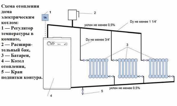Эффективное отопление дома электричеством новые технологии получения ТУ Лениногорская улица