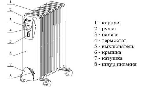 конвекторных обогревателей