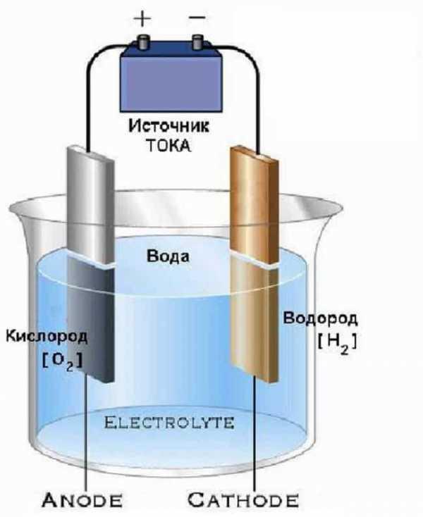 электролизер
