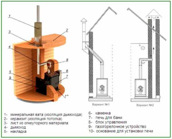Газовые горелки для печей: конструкция и правила установки 69