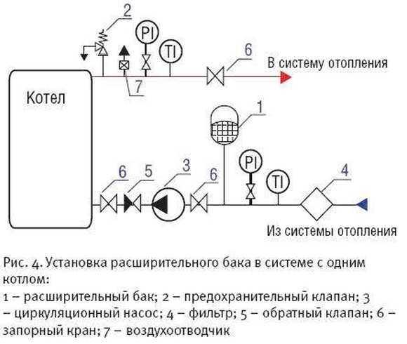 Схема расширительного бака системы отопления