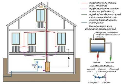 Отопление в двухэтажном доме своими руками 62