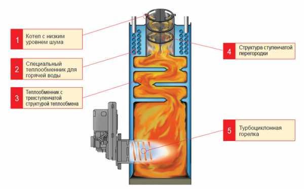Теплообменник для дизельной горелки купить ридан цена прайс цены харьков