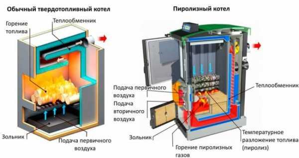 Виды теплообменников для дровяных котлов Пластины теплообменника SWEP (Росвеп) GL-325N Железногорск