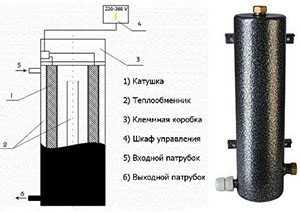 Самодельные газовые котлы и теплообменники Кожухотрубный испаритель ONDA SSE 71.401.3200 Самара