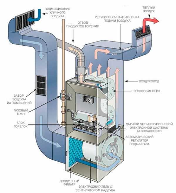 Газовый котел с воздушным теплообменником прокладки альфа лаваль к к