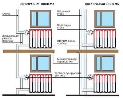 Как закрепить чугунную батарею к стене