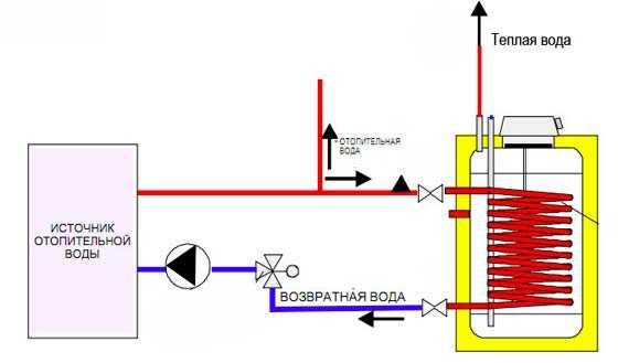 Схема подключение косвенного теплообменника теплообменник медный для печи купить