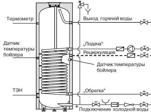 Водонагреватель с теплообменником от отопления Кожухотрубный испаритель Alfa Laval DM3-516-2 Камышин