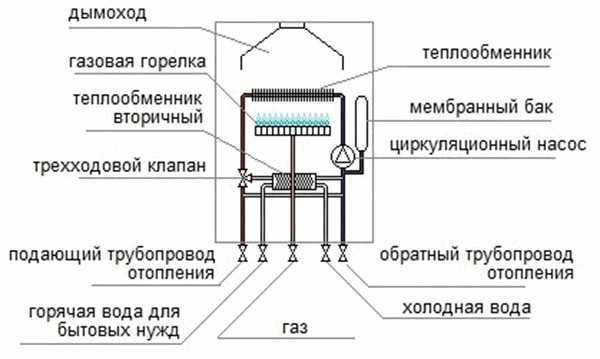 Отопление дома газовыми теплообменниками Кожухотрубный маслоотделитель ONDA OVS 330/1 Кемерово