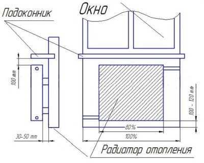 Расстояние от радиатора до подоконника и батареи до пола и стены