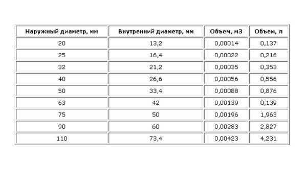 Как рассчитать объем воды в теплообменнике теплообменник для печи потек