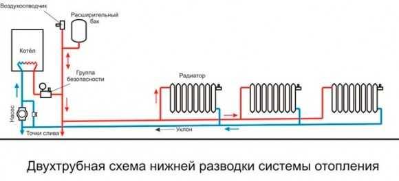 Оформление водопровода в частном доме
