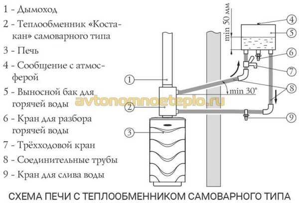 Нагрев охлаждающей воды в теплообменнике Кожухотрубный конденсатор WTK CF 80 Хабаровск