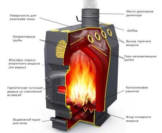 отопление печью