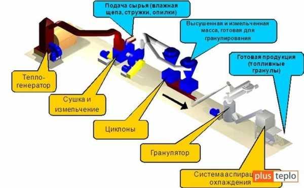 прессованных топливных гранул