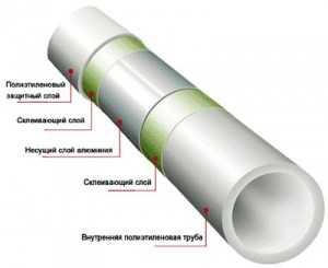 пластика отопления