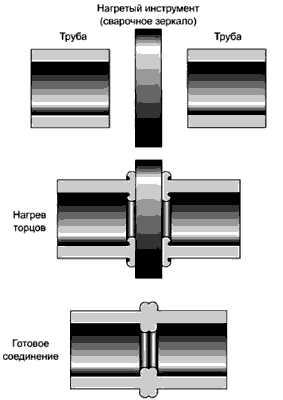 труб полиэтилена
