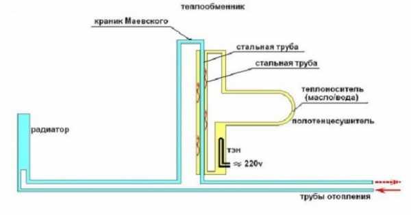полотенцесушитель