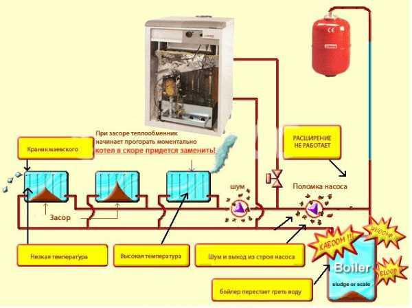 промывки системы