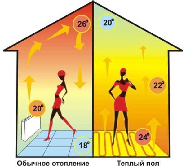 теплоснабжения дома
