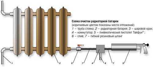 отопительных батарей