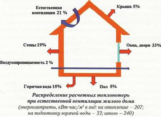 энергии тепла