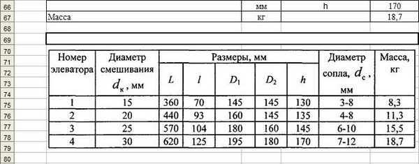 Номера элеватора паспорт на шнековый транспортер