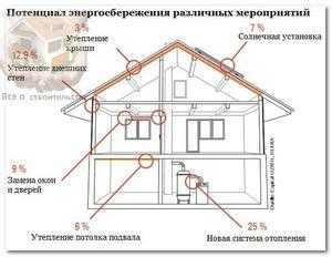 домашнее отопление