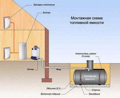 дизельного топлива