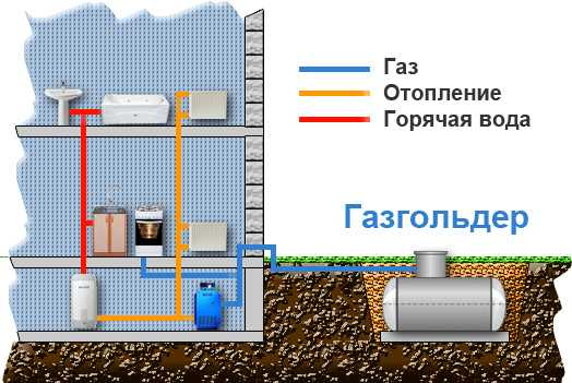 газа газгольдера