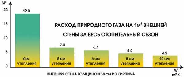 Сколько газа потребляет кирпичный завод
