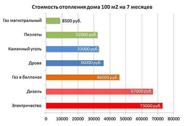 200м2