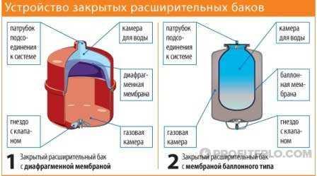 мембранной ткани
