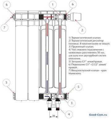радиаторов биметалла