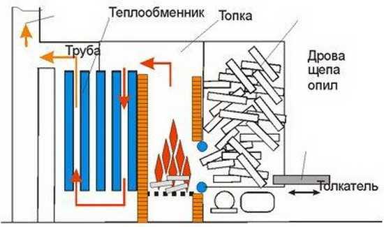 традиционного отопления