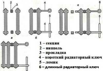 отопительного радиатора