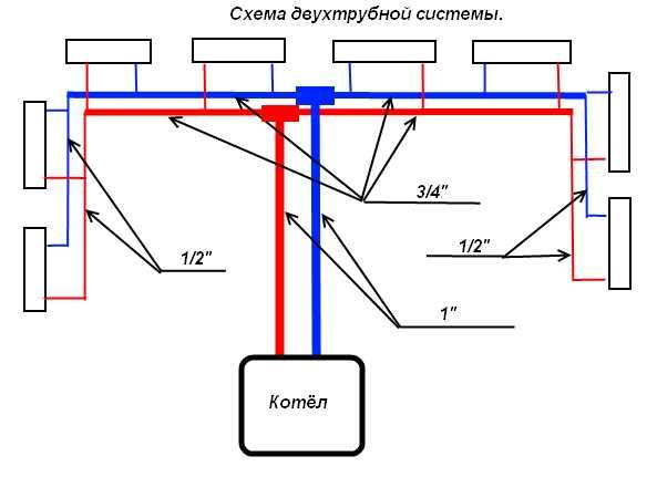 двухтрубной системы
