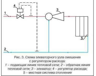 Гидравлический режим с элеватором как поменять моторчик печки на фольксваген транспортер т4