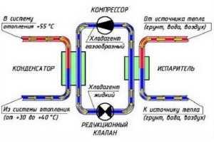конвективной циркуляцией