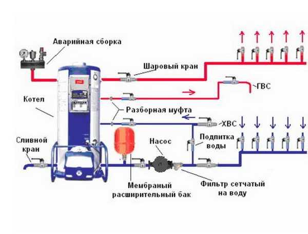 газовый