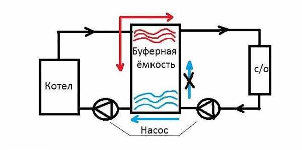 теплового аккумулятора