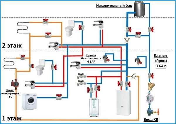 обеспечение водой