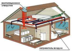 отопления воздушного типа