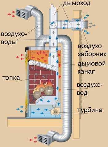 отопления воздушного
