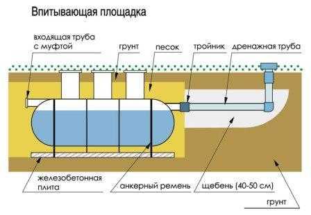 водомерного узла